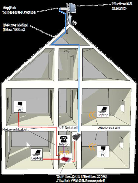 degnet wireless dsl kabellos schnelles internet auch in. Black Bedroom Furniture Sets. Home Design Ideas